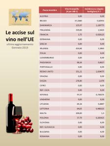 Accise sul vino