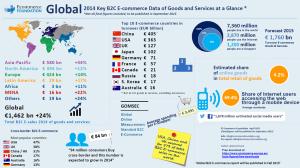 e-commerce global 2014