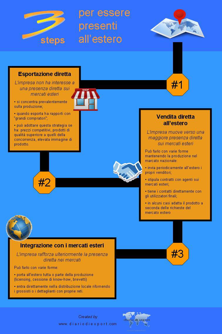 3 steps per esportare